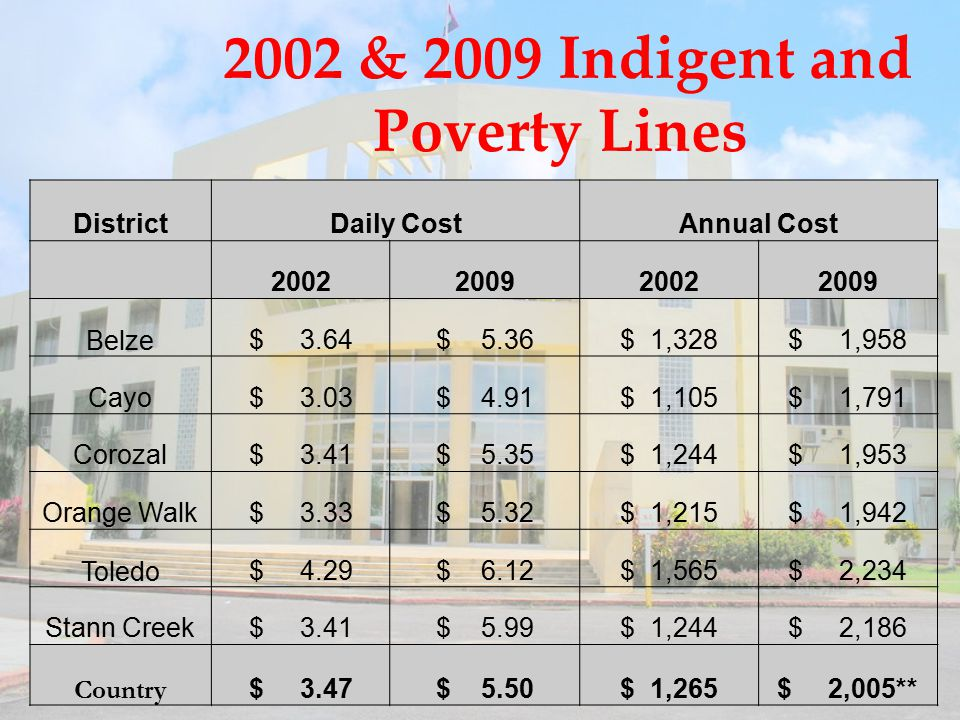 2002 & 2009 Indigent and Poverty Lines DistrictDaily CostAnnual Cost 2002200920022009 Belze $ 3.64$ 5.36$ 1,328$ 1,958 Cayo$ 3.03$ 4.91$ 1,105$ 1,791 Corozal$ 3.41$ 5.35$ 1,244$ 1,953 Orange Walk$ 3.33$ 5.32$ 1,215$ 1,942 Toledo $ 4.29$ 6.12$ 1,565$ 2,234 Stann Creek$ 3.41$ 5.99$ 1,244$ 2,186 Country $ 3.47$ 5.50$ 1,265$ 2,005**