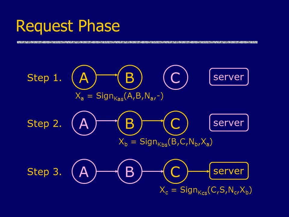 Request Phase A server X a = Sign K as (A,B,N a,-) BC Step 1.
