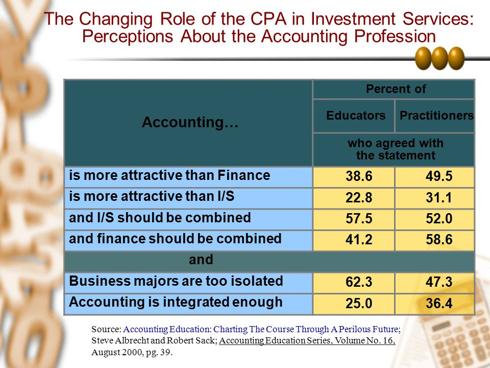 The Changing Role of the CPA in Investment Services: Perceptions About the Accounting Profession Accounting… Percent of EducatorsPractitioners who agr