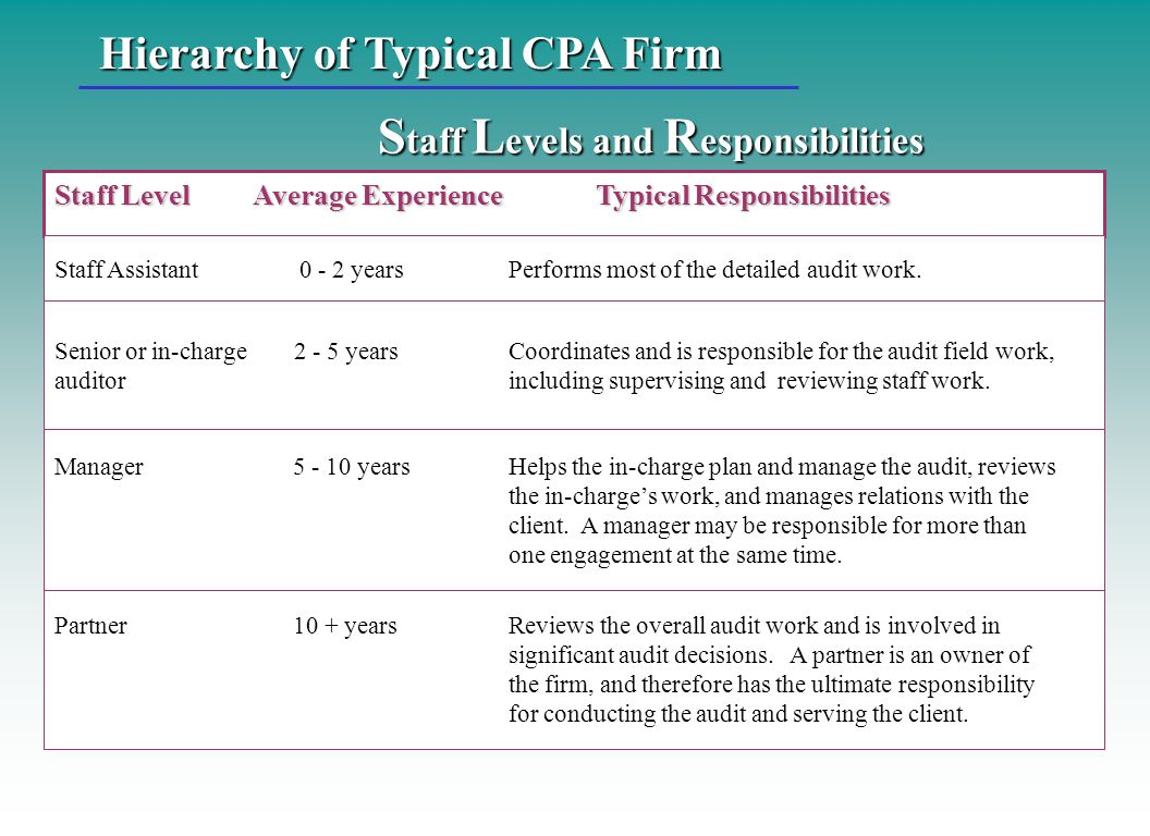 Hierarchy of Typical CPA Firm S taff L evels and R esponsibilities Staff Level Average Experience Typical Responsibilities Staff Assistant 0 - 2 years