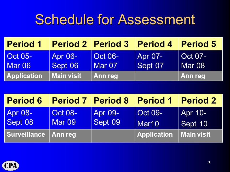 3 Schedule for Assessment Period 1Period 2Period 3Period 4Period 5 Oct 05- Mar 06 Apr 06- Sept 06 Oct 06- Mar 07 Apr 07- Sept 07 Oct 07- Mar 08 ApplicationMain visitAnn reg Period 6Period 7Period 8Period 1Period 2 Apr 08- Sept 08 Oct 08- Mar 09 Apr 09- Sept 09 Oct 09- Mar10 Apr 10- Sept 10 SurveillanceAnn regApplicationMain visit