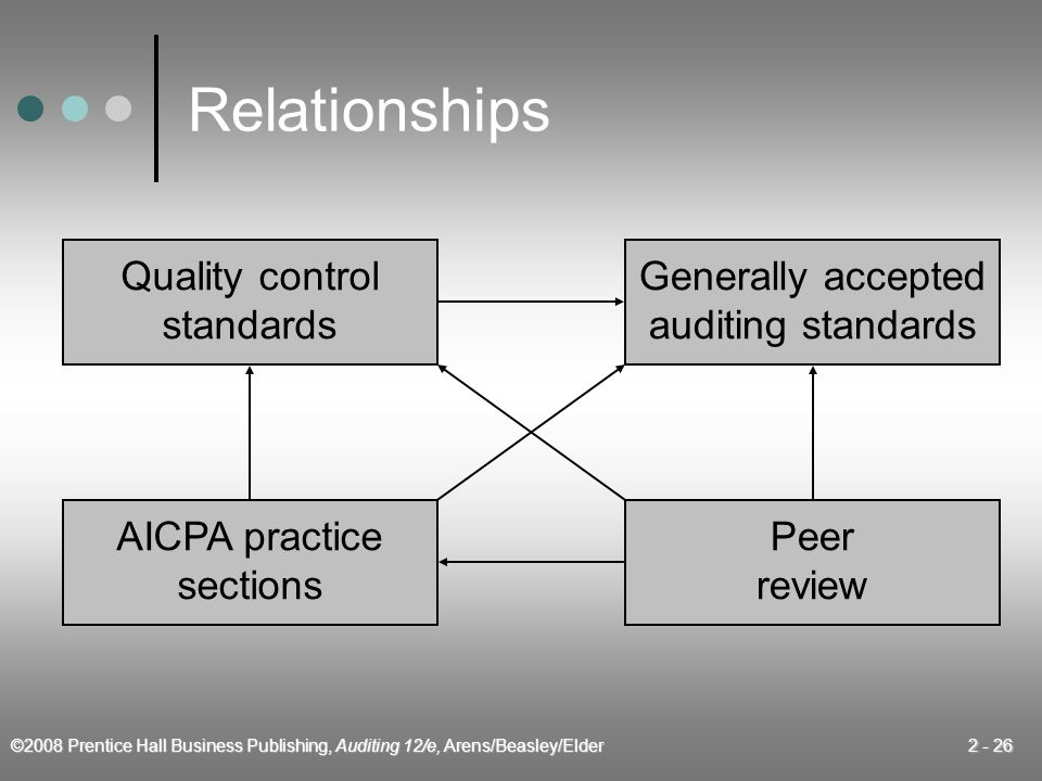 ©2008 Prentice Hall Business Publishing, Auditing 12/e, Arens/Beasley/Elder 2 - 26 Relationships Quality control standards Generally accepted auditing standards AICPA practice sections Peer review