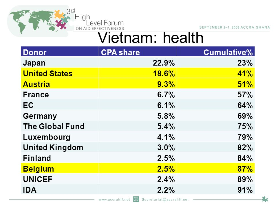 Vietnam: health DonorCPA shareCumulative% Japan22.9%23% United States18.6%41% Austria9.3%51% France6.7%57% EC6.1%64% Germany5.8%69% The Global Fund5.4%75% Luxembourg4.1%79% United Kingdom3.0%82% Finland2.5%84% Belgium2.5%87% UNICEF2.4%89% IDA2.2%91%