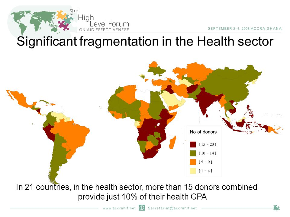 Significant fragmentation in the Health sector In 21 countries, in the health sector, more than 15 donors combined provide just 10% of their health CPA