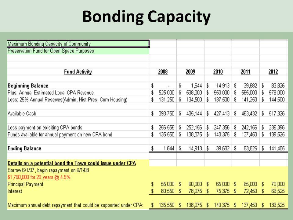 Bonding Capacity