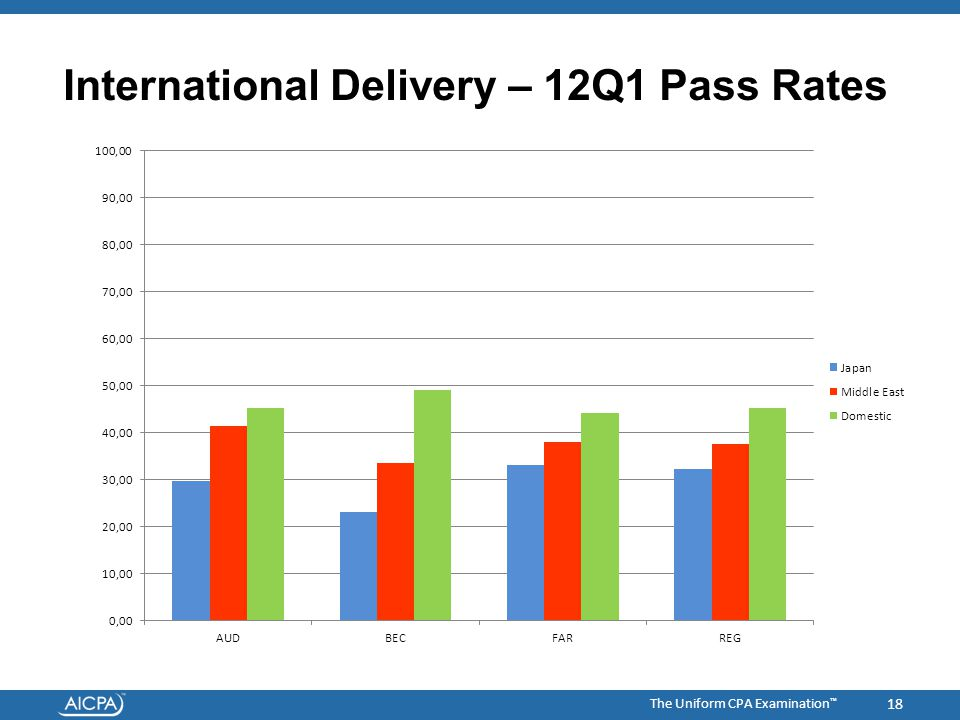 The Uniform CPA Examination ™ International Delivery – 12Q1 Pass Rates 18