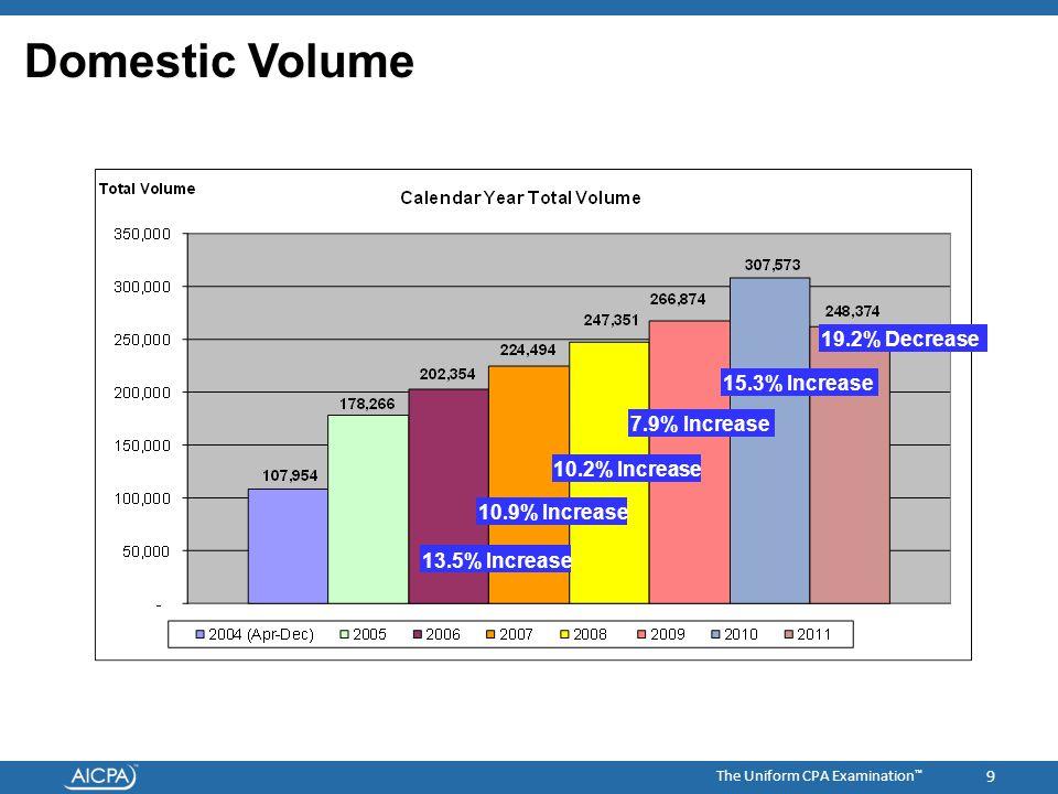 The Uniform CPA Examination ™ 9 Domestic Volume 13.5% Increase 10.2% Increase 10.9% Increase 7.9% Increase 15.3% Increase 19.2% Decrease