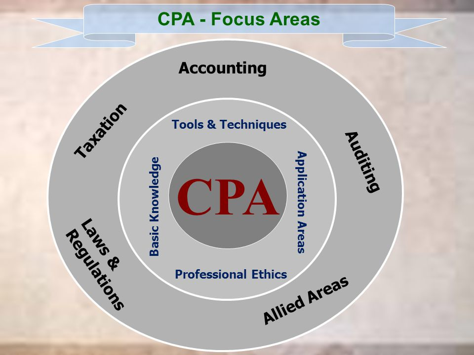 CPA Tools & Techniques Application Areas Professional Ethics Basic Knowledge Accounting Auditing Allied Areas Taxation Laws & Regulations CPA - Focus