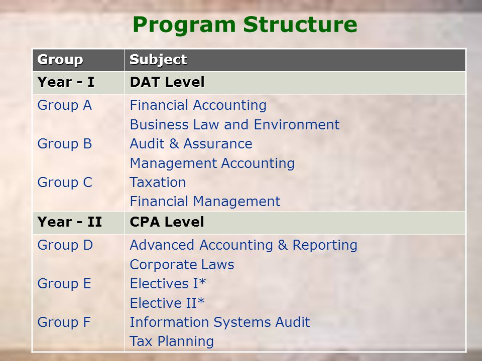 Program StructureGroupSubject Year - I DAT Level Group A Group B Group C Financial Accounting Business Law and Environment Audit & Assurance Managemen