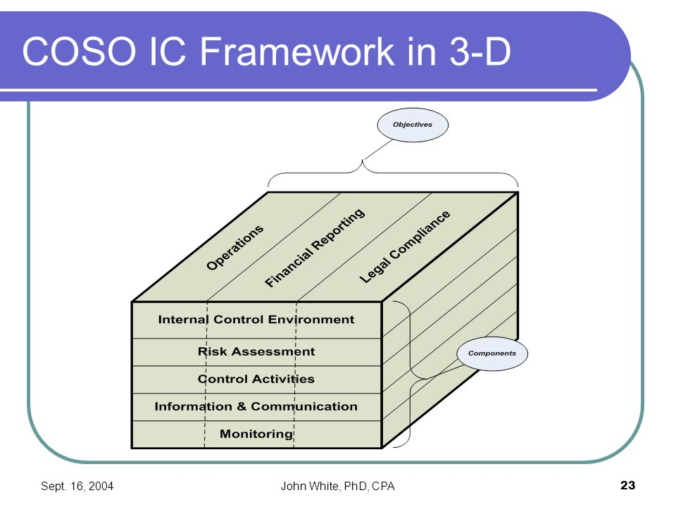 Sept. 16, 2004John White, PhD, CPA23 COSO IC Framework in 3-D