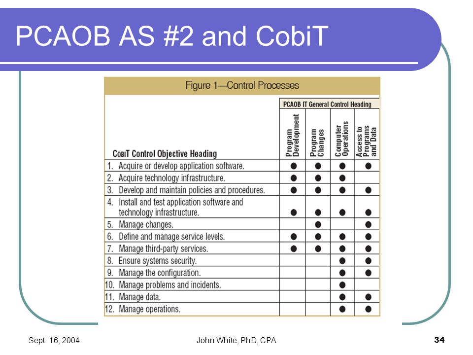 Sept. 16, 2004John White, PhD, CPA34 PCAOB AS #2 and CobiT