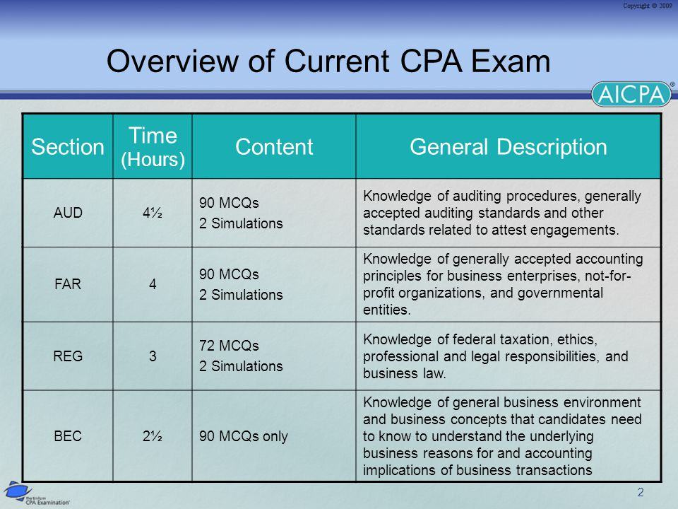 Overview of Current CPA Exam 2 Section Time (Hours) ContentGeneral Description AUD4½ 90 MCQs 2 Simulations Knowledge of auditing procedures, generally accepted auditing standards and other standards related to attest engagements.