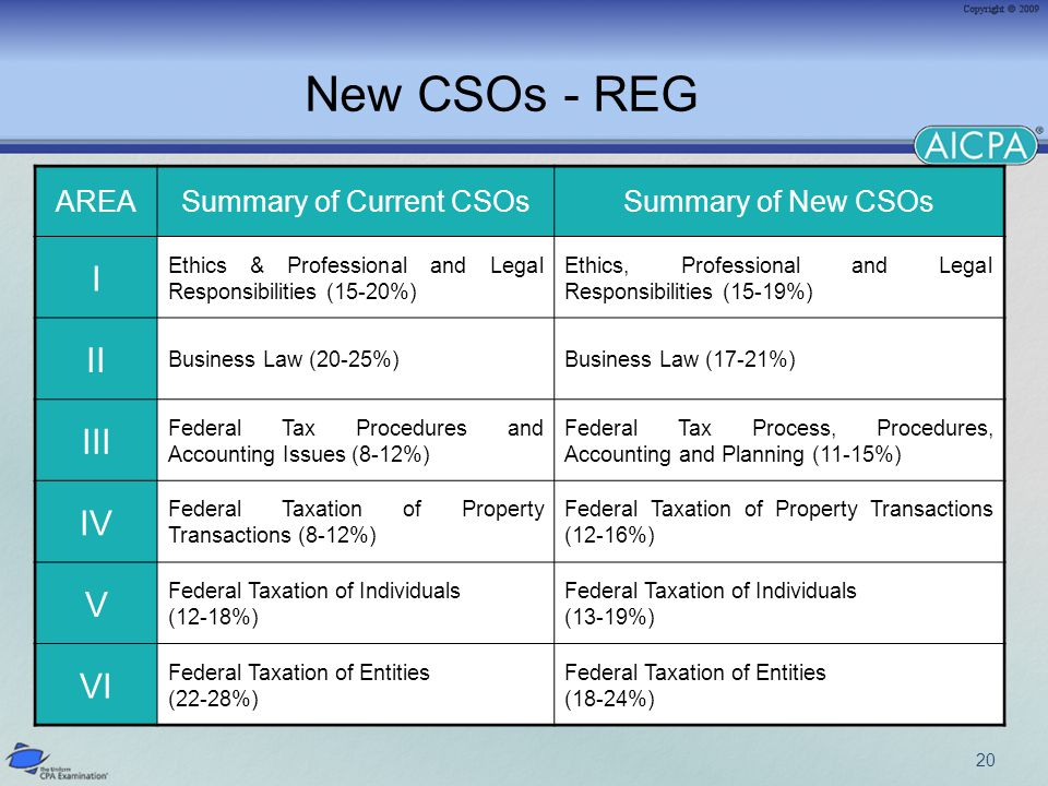 20 New CSOs - REG AREASummary of Current CSOsSummary of New CSOs I Ethics & Professional and Legal Responsibilities (15-20%) Ethics, Professional and Legal Responsibilities (15-19%) II Business Law (20-25%)Business Law (17-21%) III Federal Tax Procedures and Accounting Issues (8-12%) Federal Tax Process, Procedures, Accounting and Planning (11-15%) IV Federal Taxation of Property Transactions (8-12%) Federal Taxation of Property Transactions (12-16%) V Federal Taxation of Individuals (12-18%) Federal Taxation of Individuals (13-19%) VI Federal Taxation of Entities (22-28%) Federal Taxation of Entities (18-24%)