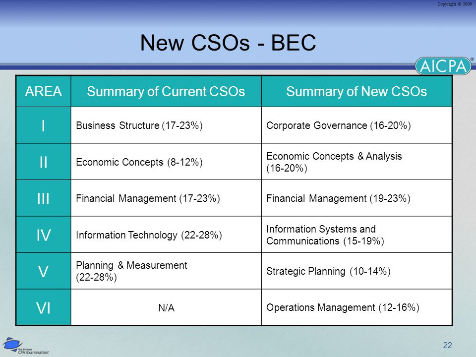 22 New CSOs - BEC AREASummary of Current CSOsSummary of New CSOs I Business Structure (17-23%)Corporate Governance (16-20%) II Economic Concepts (8-12%) Economic Concepts & Analysis (16-20%) III Financial Management (17-23%)Financial Management (19-23%) IV Information Technology (22-28%) Information Systems and Communications (15-19%) V Planning & Measurement (22-28%) Strategic Planning (10-14%) VI N/AOperations Management (12-16%)