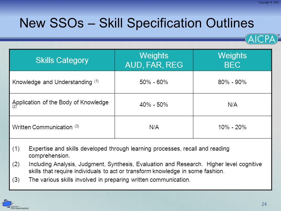 24 New SSOs – Skill Specification Outlines Skills Category Weights AUD, FAR, REG Weights BEC Knowledge and Understanding (1) 50% - 60%80% - 90% Application of the Body of Knowledge (2) 40% - 50%N/A Written Communication (3) N/A10% - 20% (1)Expertise and skills developed through learning processes, recall and reading comprehension.