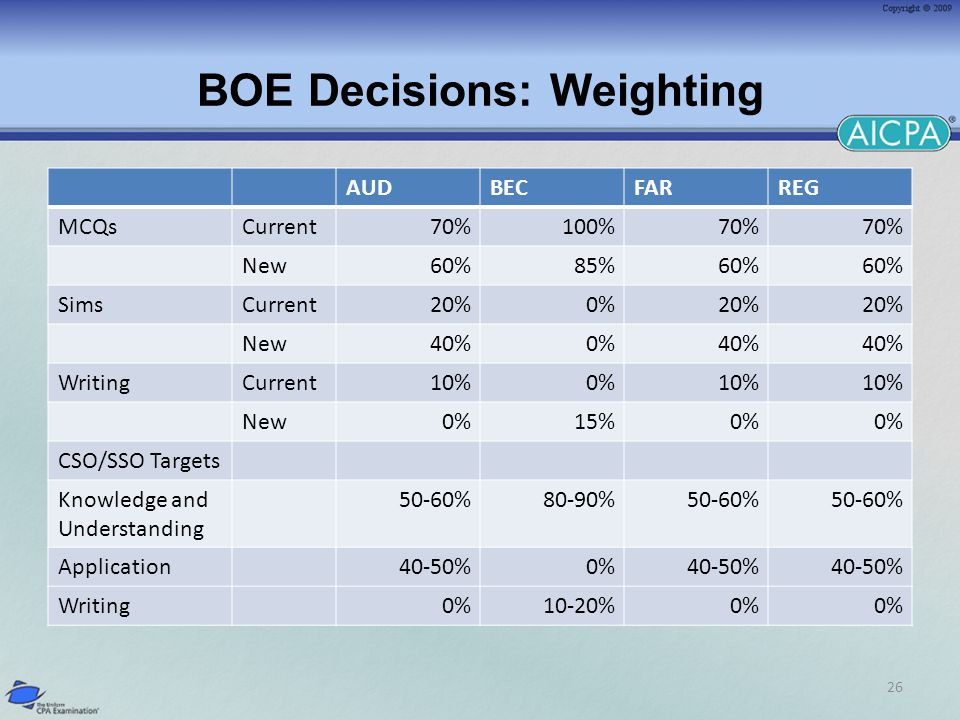 BOE Decisions: Weighting AUDBECFARREG MCQsCurrent70%100%70% New60%85%60% SimsCurrent20%0%20% New40%0%40% WritingCurrent10%0%10% New0%15%0% CSO/SSO Targets Knowledge and Understanding 50-60%80-90%50-60% Application40-50%0%40-50% Writing0%10-20%0% 26