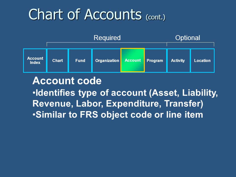 Account code Identifies type of account (Asset, Liability, Revenue, Labor, Expenditure, Transfer) Similar to FRS object code or line item Chart of Accounts (cont.) Account Index ChartFund OrganizationActivityLocationAccountProgram RequiredOptional Account