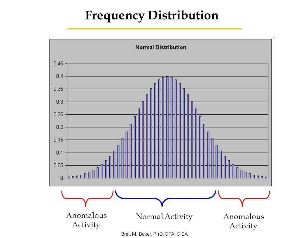 Control Charts Brett M. Baker, PhD, CPA, CISA