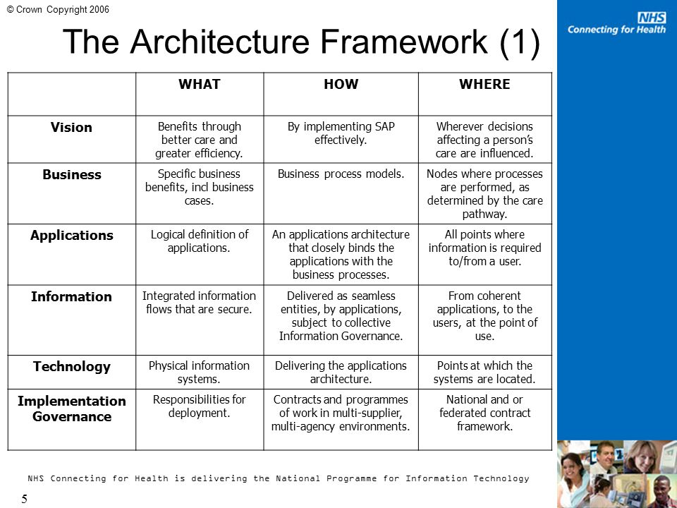NHS Connecting for Health is delivering the National Programme for Information Technology 6 © Crown Copyright 2006 The Architecture Framework (2) WHOWHENWHY Vision Service users, carers, care professionals across agencies.