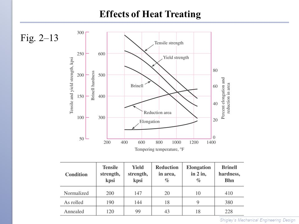 Effects of Heat Treating Shigley's Mechanical Engineering Design Fig. 2–13