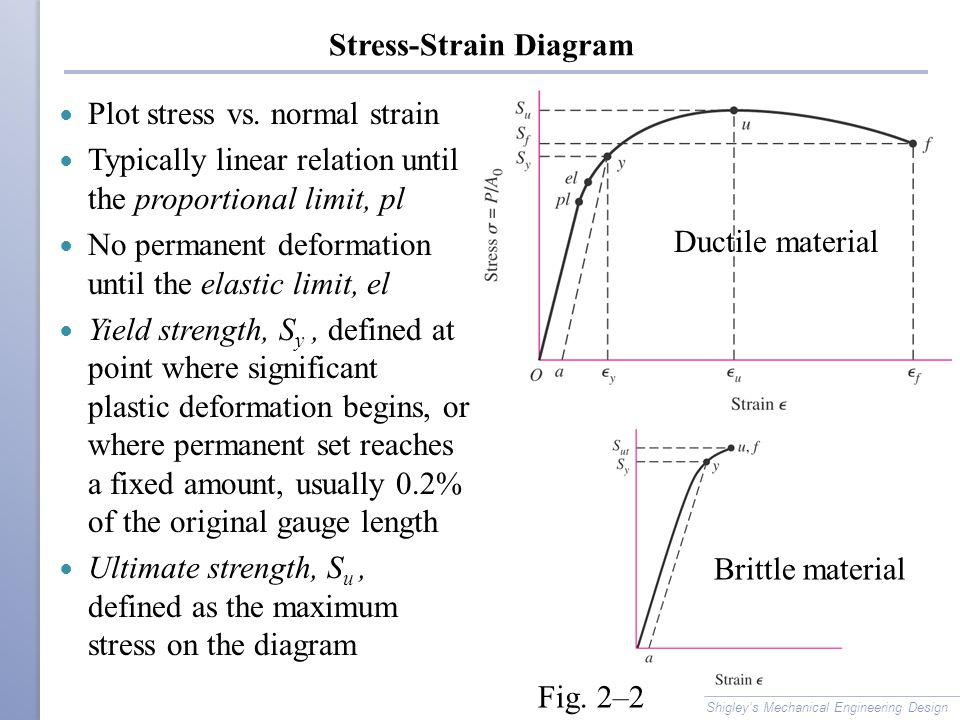 Elastic Relationship of Stress and Strain Slope of linear section is Young's Modulus, or modulus of elasticity, E Hooke's law E is relatively constant for a given type of material (e.g.