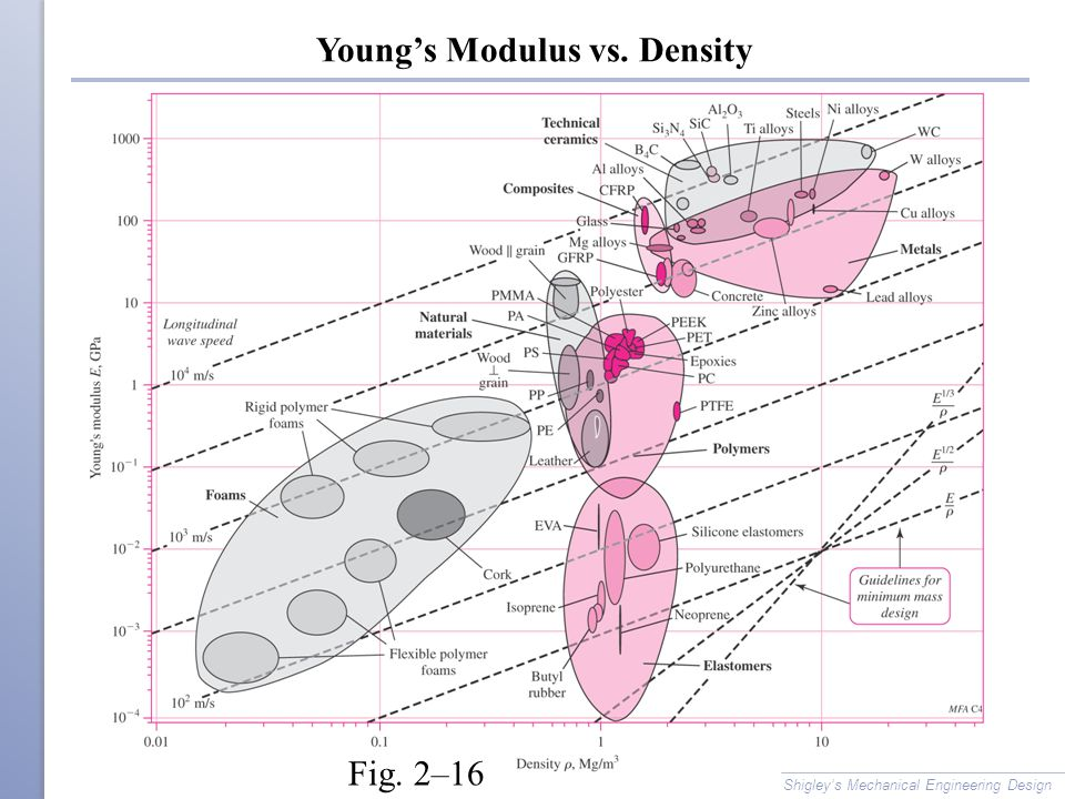 Young's Modulus vs. Density Shigley's Mechanical Engineering Design Fig. 2–16