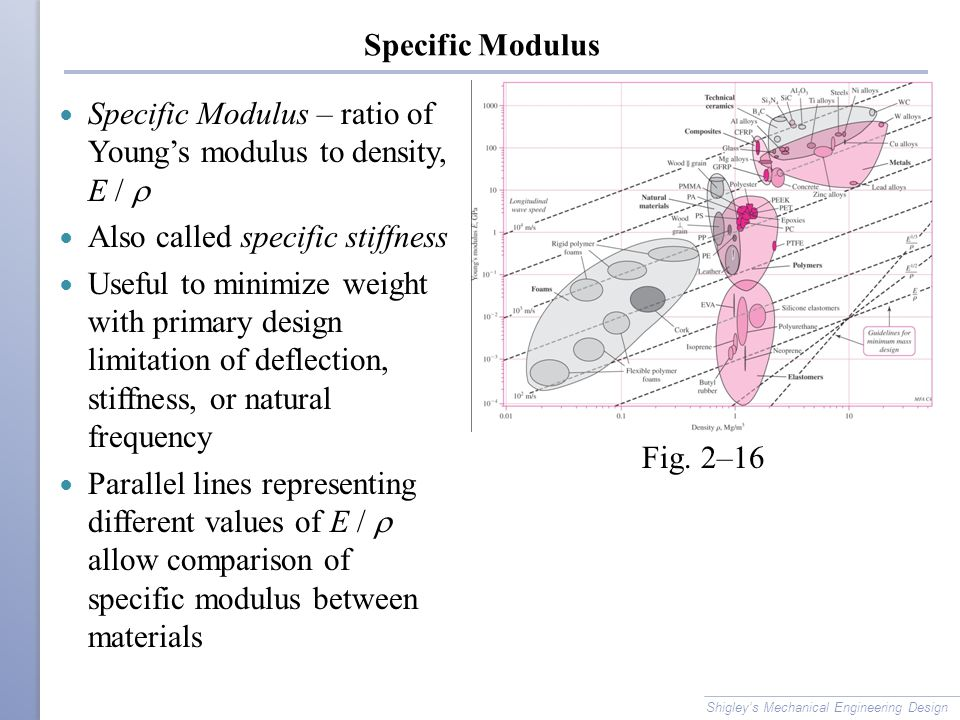 Specific Modulus Specific Modulus – ratio of Young's modulus to density, E /  Also called specific stiffness Useful to minimize weight with primary d