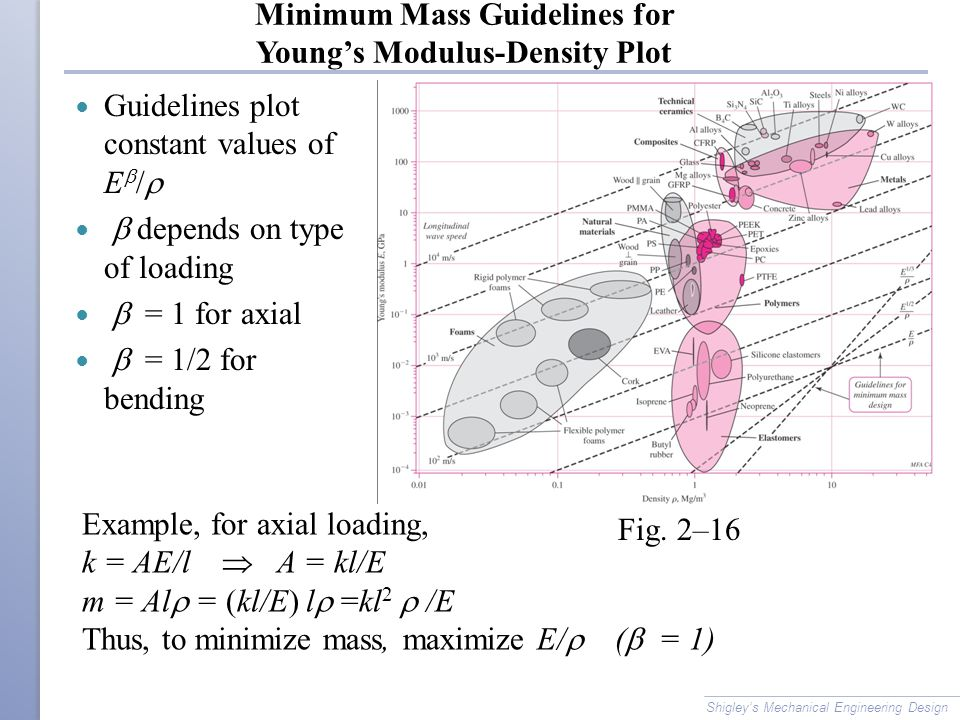 Minimum Mass Guidelines for Young's Modulus-Density Plot Shigley's Mechanical Engineering Design Guidelines plot constant values of E  /   depends