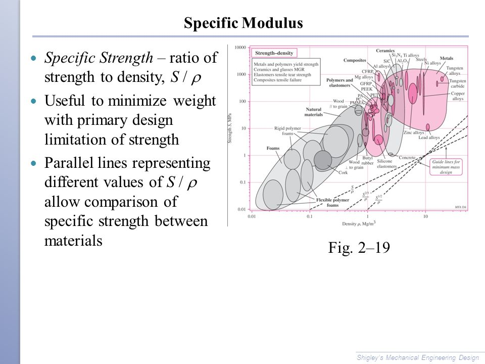 Specific Modulus Specific Strength – ratio of strength to density, S /  Useful to minimize weight with primary design limitation of strength Parallel