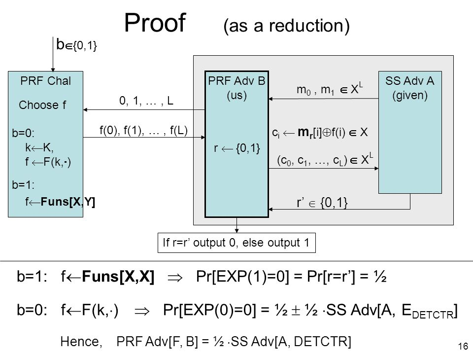 16 Proof (as a reduction) PRF Chal b  {0,1} SS Adv A (given) PRF Adv B (us) m 0, m 1  X L Choose f r  {0,1} 0, 1, …, L f(0), f(1), …, f(L) c i  m r [i]  f(i)  X (c 0, c 1, …, c L )  X L r'  {0,1} If r=r' output 0, else output 1 b=1: f  Funs[X,X]  Pr[EXP(1)=0] = Pr[r=r'] = ½ b=0: f  F(k,  )  Pr[EXP(0)=0] = ½  ½  SS Adv[A, E DETCTR ] Hence, PRF Adv[F, B] = ½  SS Adv[A, DETCTR] b=0: k  K, f  F(k,  ) b=1: f  Funs[X,Y]