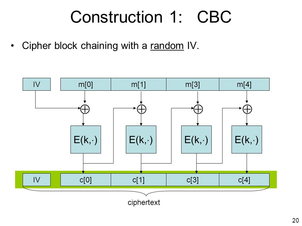 20 Construction 1: CBC Cipher block chaining with a random IV.