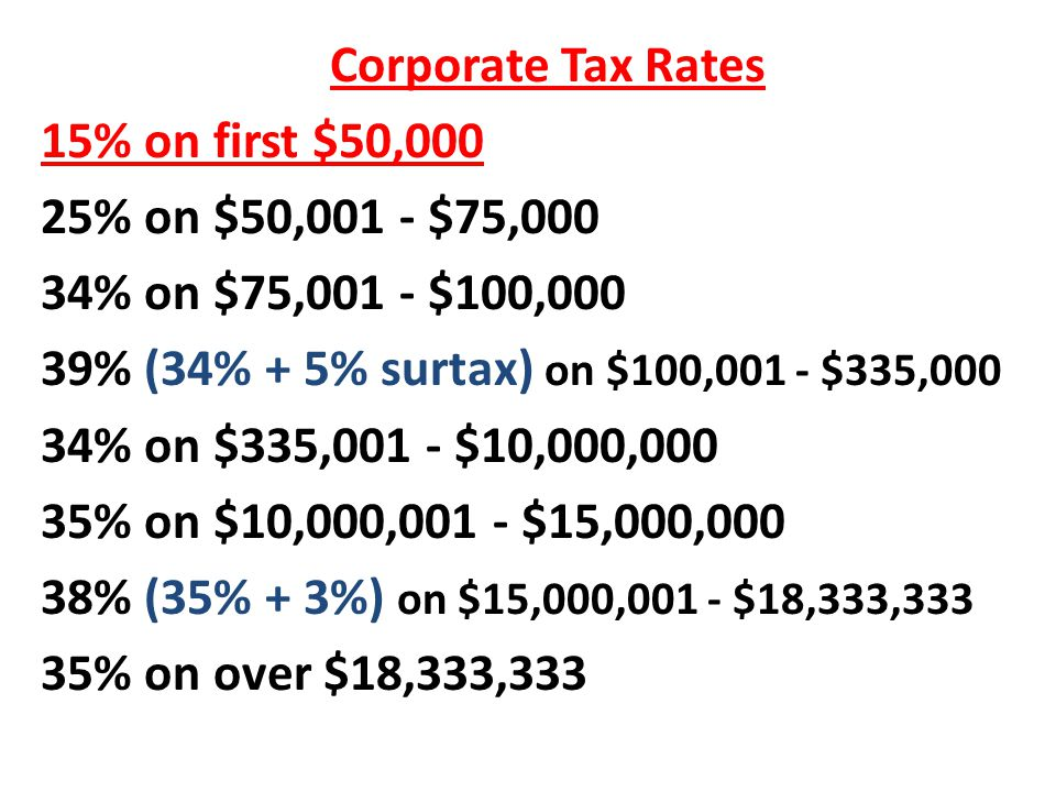  Corporate Tax Rates  15% on first $50,000  25% on $50,001 - $75,000  34% on $75,001 - $100,000  39% (34% + 5% surtax) on $100,001 - $335,000  34% on $335,001 - $10,000,000  35% on $10,000,001 - $15,000,000  38% (35% + 3%) on $15,000,001 - $18,333,333  35% on over $18,333,333