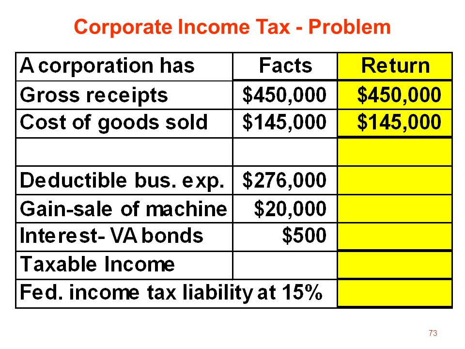 73 Corporate Income Tax - Problem