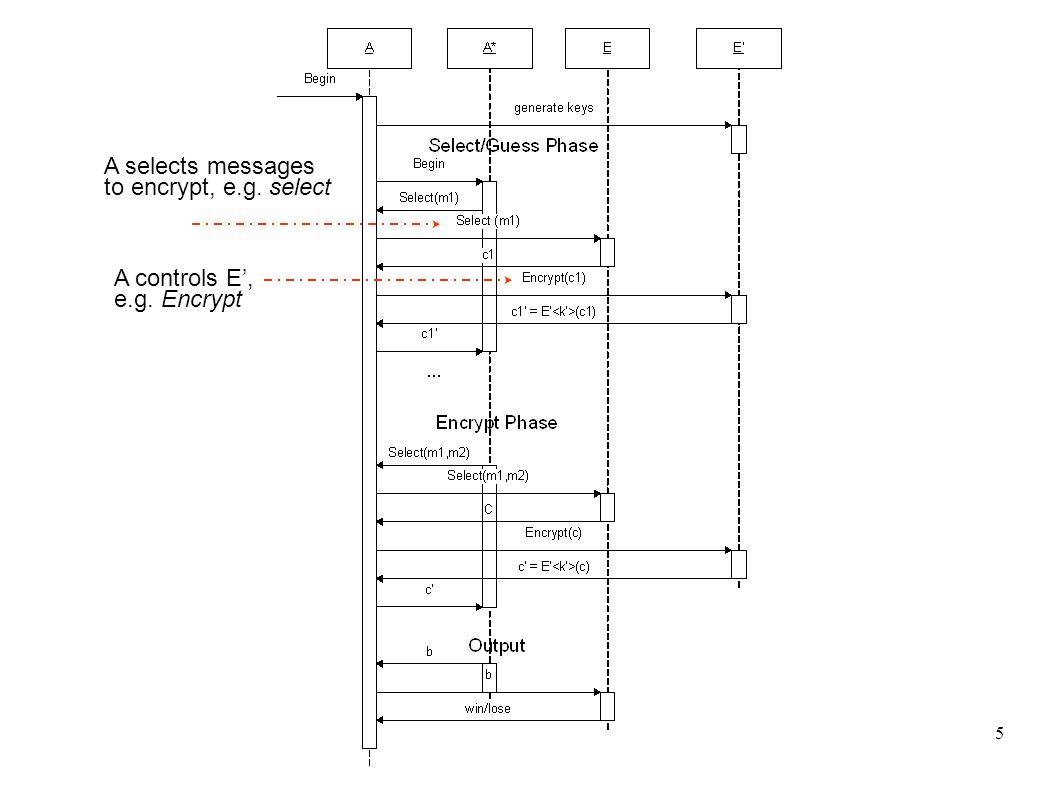 5 A controls E', e.g. Encrypt A selects messages to encrypt, e.g. select