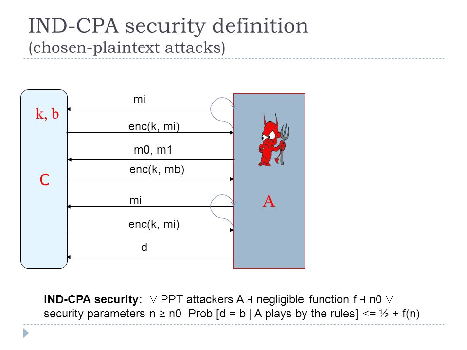 IND-CPA security definition (chosen-plaintext attacks) C A enc(k, mb) m0, m1 d k, b IND-CPA security:  PPT attackers A  negligible function f  n0