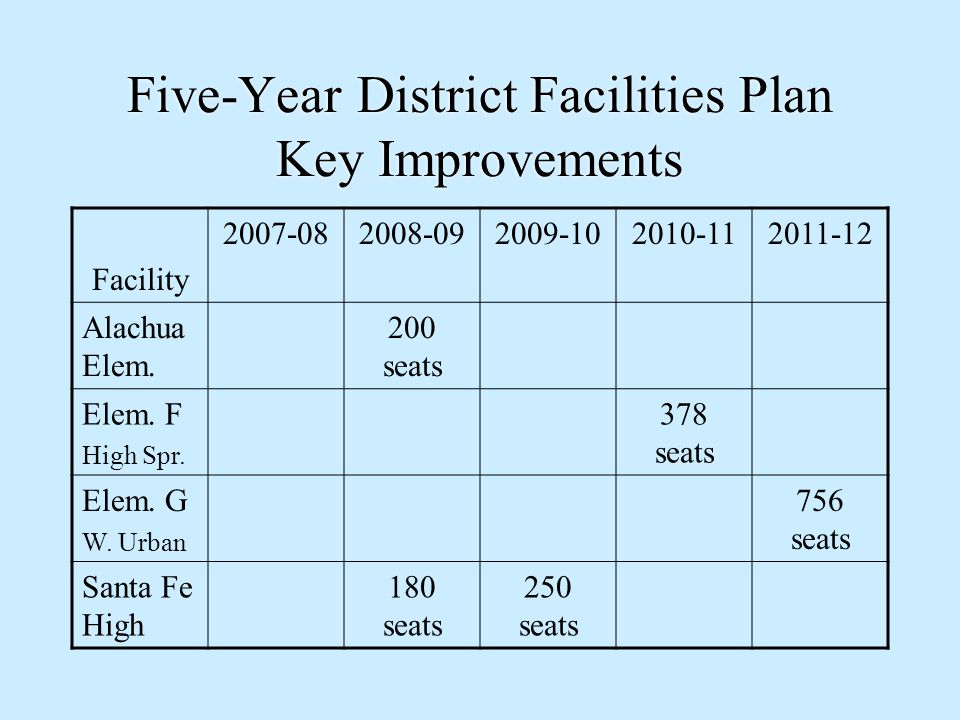 Five-Year District Facilities Plan Key Improvements Facility 2007-082008-092009-102010-112011-12 Alachua Elem.