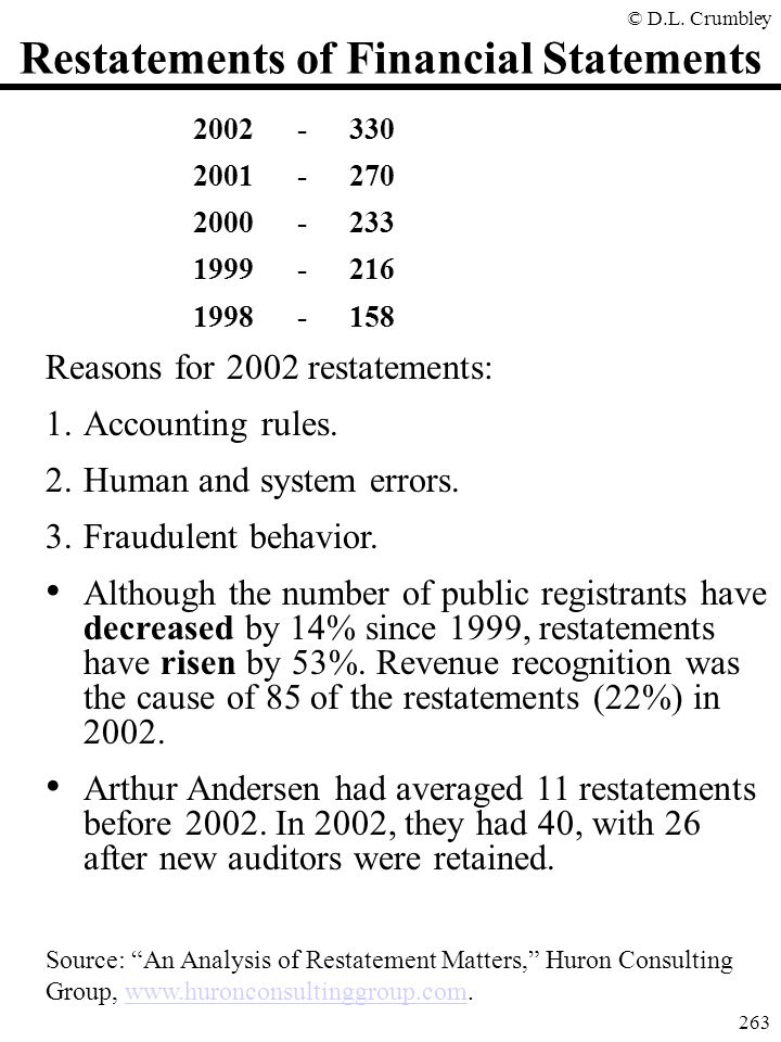 "© D.L. Crumbley 263 Restatements of Financial Statements Source: ""An Analysis of Restatement Matters,"" Huron Consulting Group, www.huronconsultinggrou"