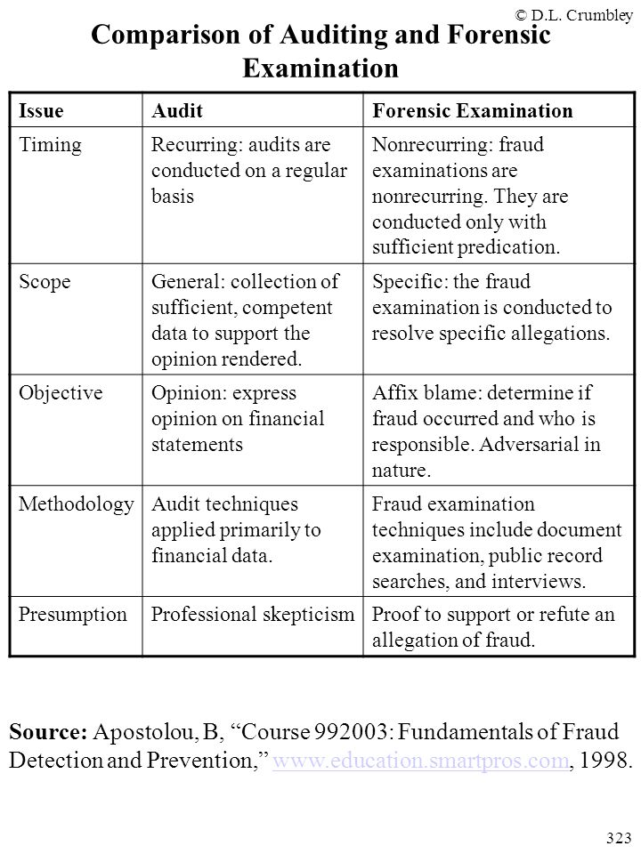 "© D.L. Crumbley 323 Comparison of Auditing and Forensic Examination Source: Apostolou, B, ""Course 992003: Fundamentals of Fraud Detection and Preventi"