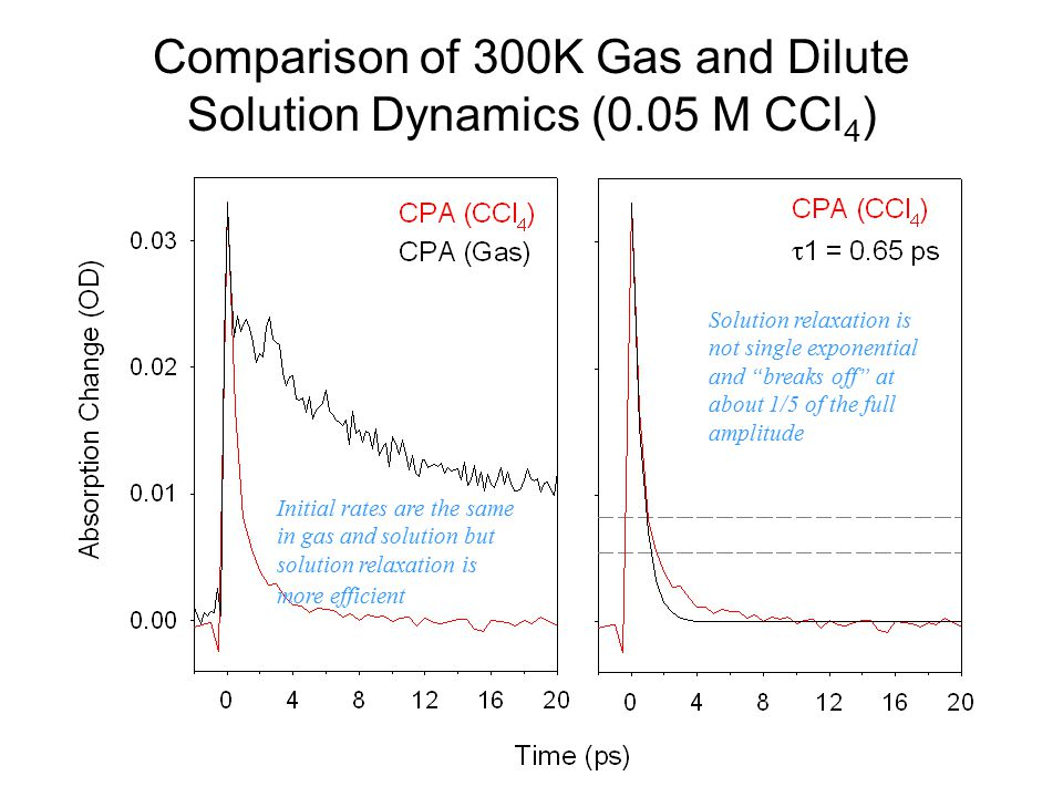 Comparison of 300K Gas and Dilute Solution Dynamics (0.05 M CCl 4 ) Initial rates are the same in gas and solution but solution relaxation is more eff