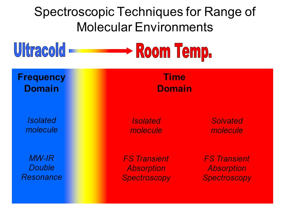Spectroscopic Techniques for Range of Molecular Environments Frequency Domain Isolated molecule MW-IR Double Resonance Time Domain Isolated molecule F