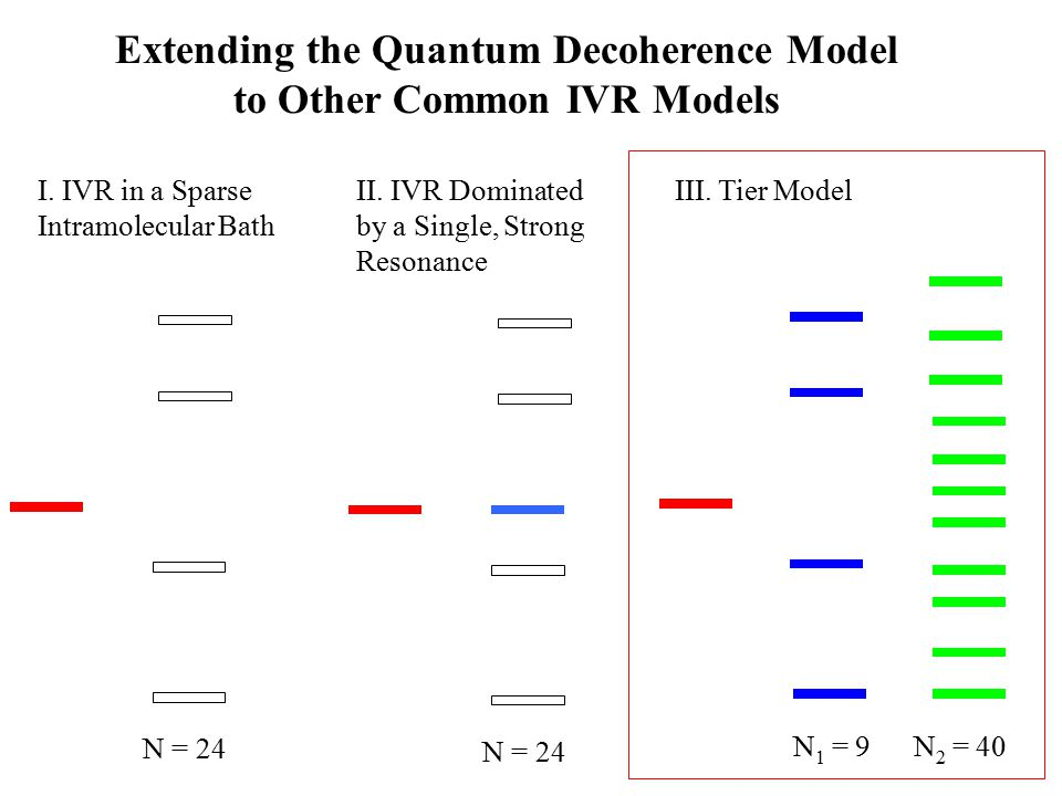 N = 24 N 1 = 9N 2 = 40 Extending the Quantum Decoherence Model to Other Common IVR Models I. IVR in a Sparse II. IVR DominatedIII. Tier Model Intramol