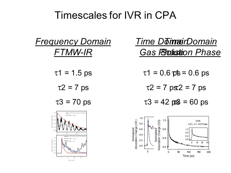 Timescales for IVR in CPA Frequency Domain FTMW-IR  1 = 1.5 ps  2 = 7 ps  3 = 70 ps Time Domain Gas Phase  1 = 0.6 ps  2 = 7 ps  3 = 42 ps Time