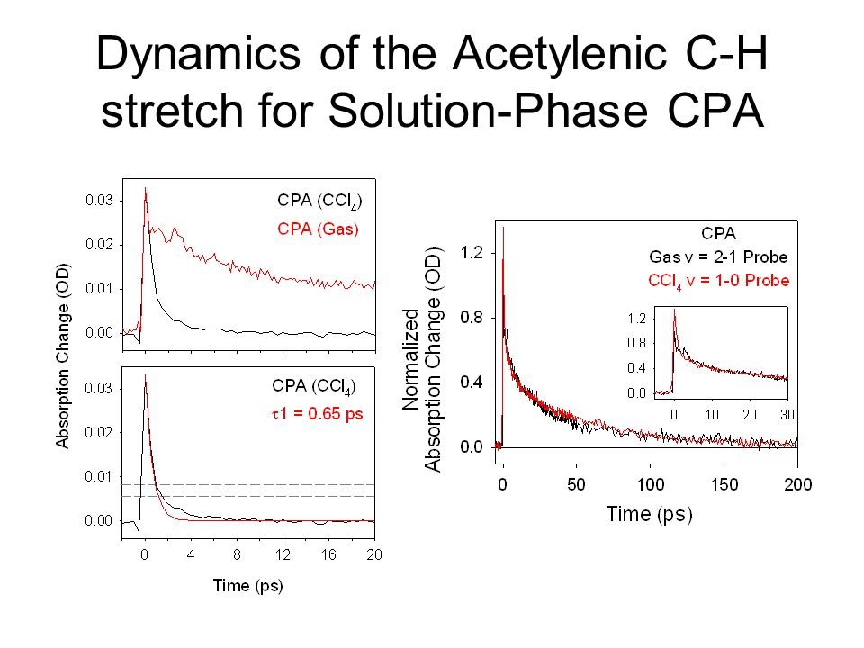 Dynamics of the Acetylenic C-H stretch for Solution-Phase CPA