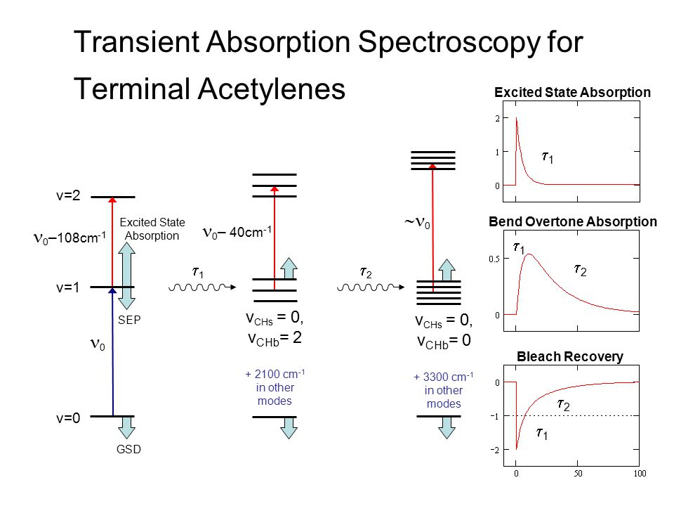 Transient Absorption Spectroscopy for Terminal Acetylenes v=2 v=0 v=1 0 0 – 108cm -1 11 22 Excited State Absorption SEP GSD 0 – 40cm -1 v CHs = 0,