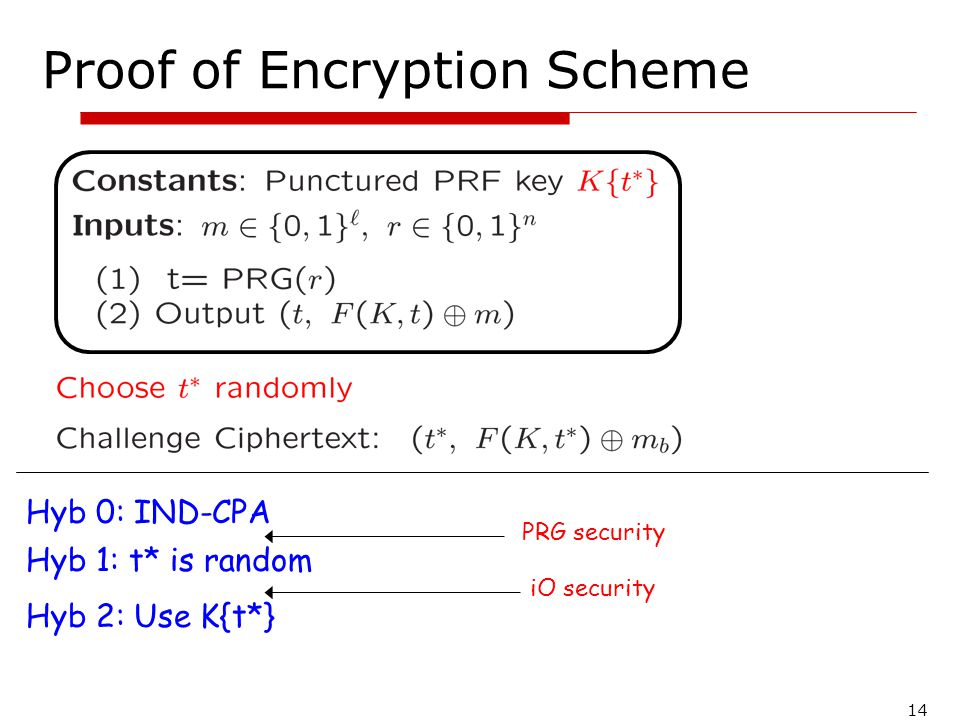 14 Proof of Encryption Scheme Hyb 0: IND-CPA Hyb 1: t* is random PRG security Hyb 2: Use K{t*} iO security