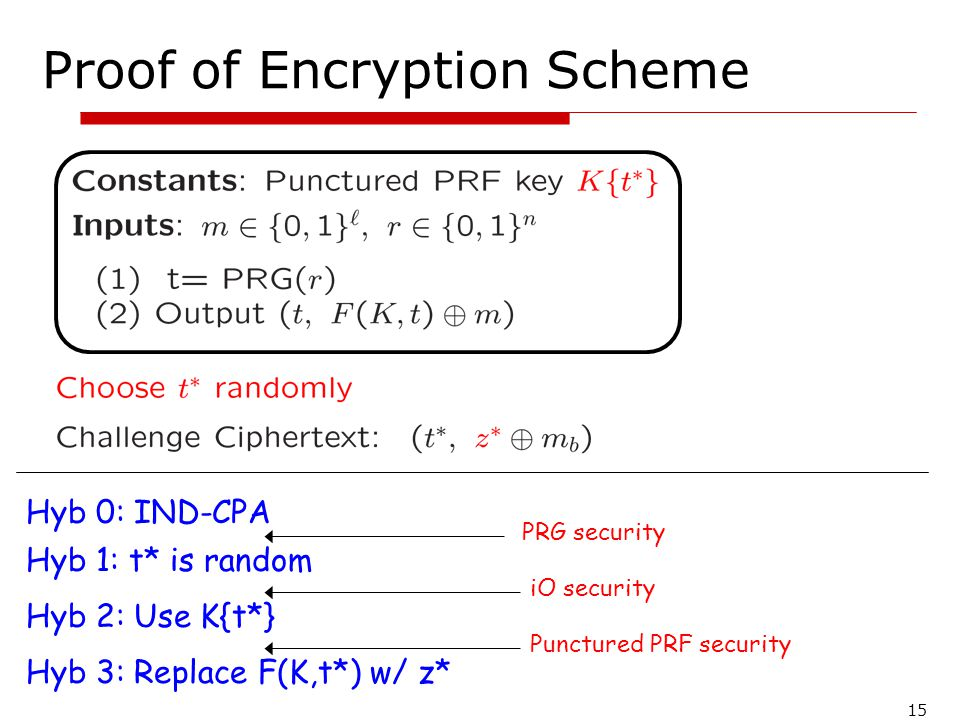 15 Proof of Encryption Scheme Hyb 0: IND-CPA Hyb 1: t* is random PRG security Hyb 2: Use K{t*} iO security Hyb 3: Replace F(K,t*) w/ z* Punctured PRF