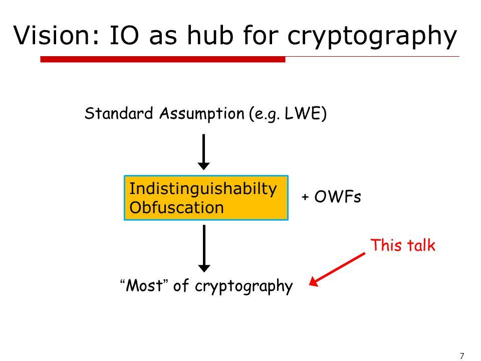 How do we build public key encryption from Indistinguishability Obfuscation?