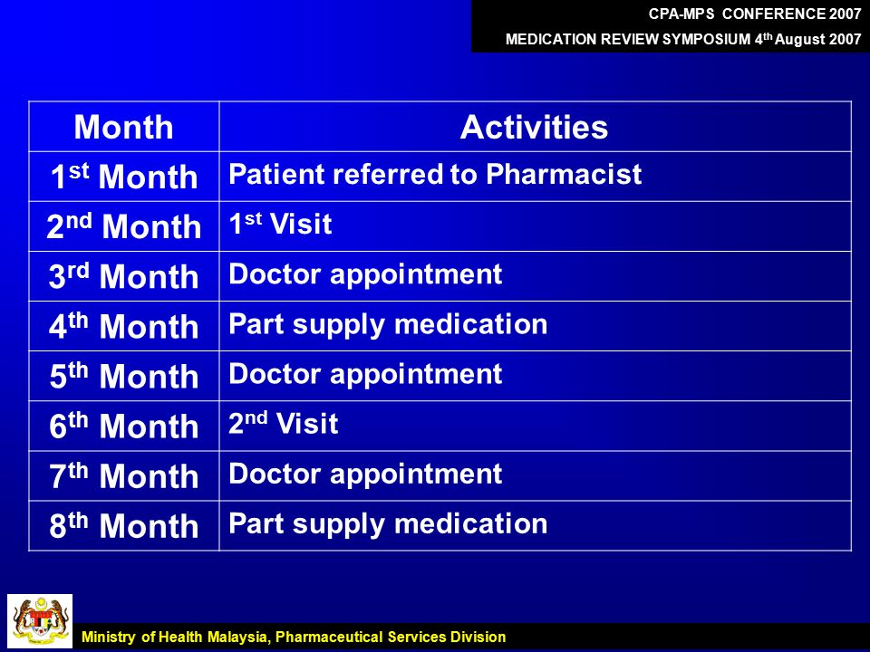 MonthActivities 1 st Month Patient referred to Pharmacist 2 nd Month 1 st Visit 3 rd Month Doctor appointment 4 th Month Part supply medication 5 th Month Doctor appointment 6 th Month 2 nd Visit 7 th Month Doctor appointment 8 th Month Part supply medication CPA-MPS CONFERENCE 2007 MEDICATION REVIEW SYMPOSIUM 4 th August 2007 Ministry of Health Malaysia, Pharmaceutical Services Division