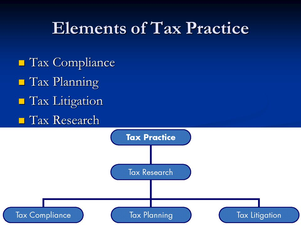 Elements of Tax Practice Tax Compliance Tax Compliance Tax Planning Tax Planning Tax Litigation Tax Litigation Tax Research Tax Research
