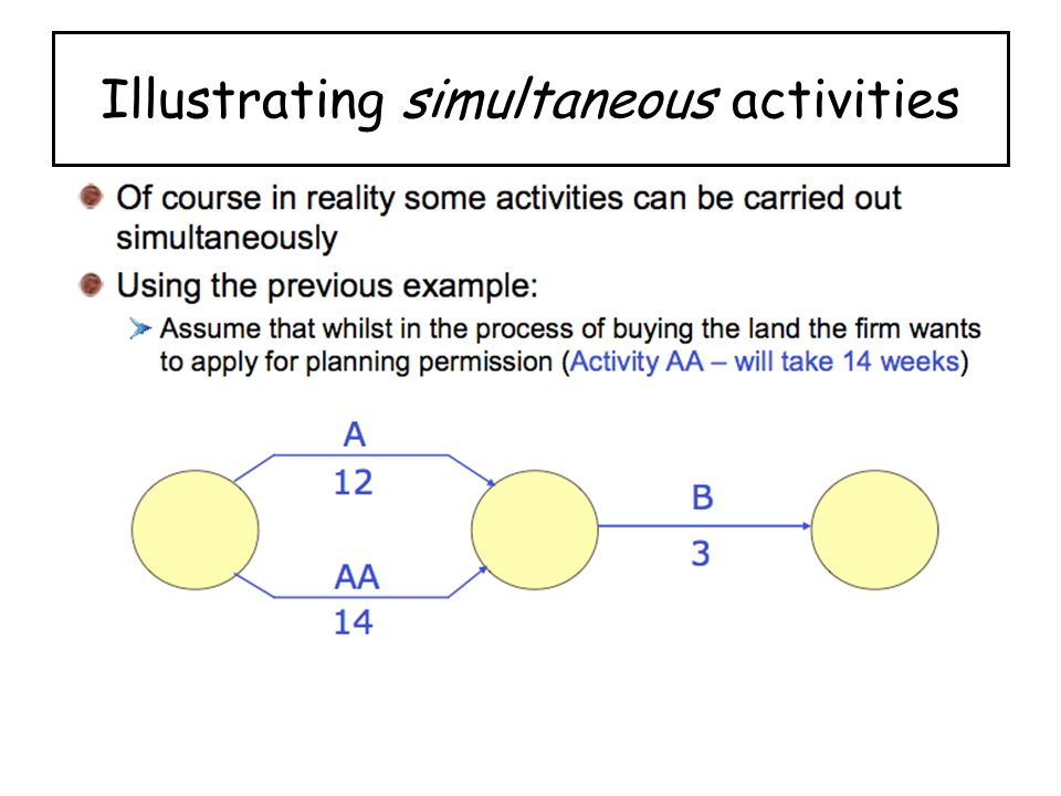 Illustrating simultaneous activities